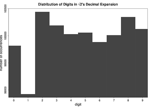 Here's the distribution of the first million digits of the…