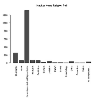 Hacker News Religion Poll
