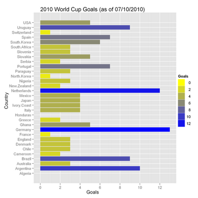World Cup 2010 Statistics Plotted with R
