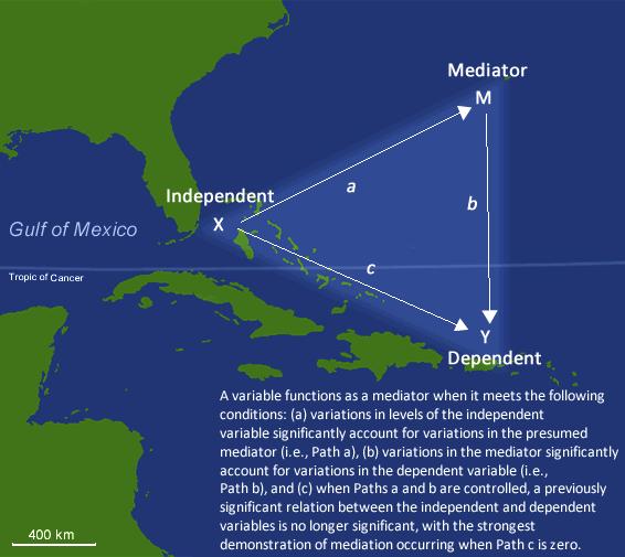 Navigate the Bermuda Triangle of Mediation Analysis