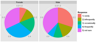 Pie Charts in ggplot2