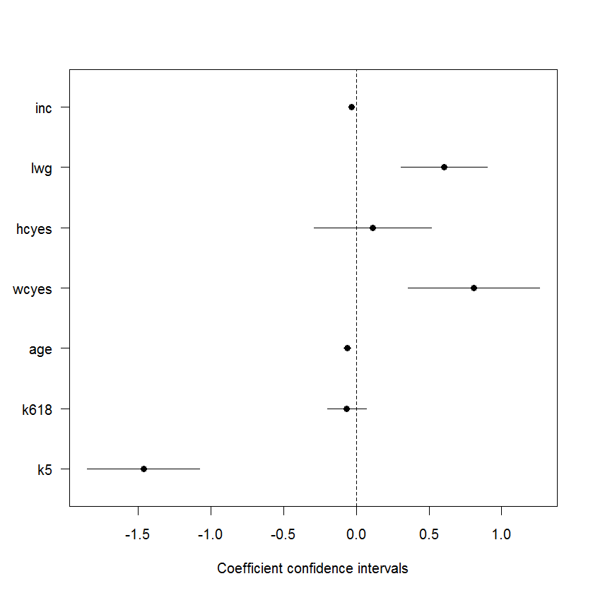 Visualization of regression coefficients (in R)