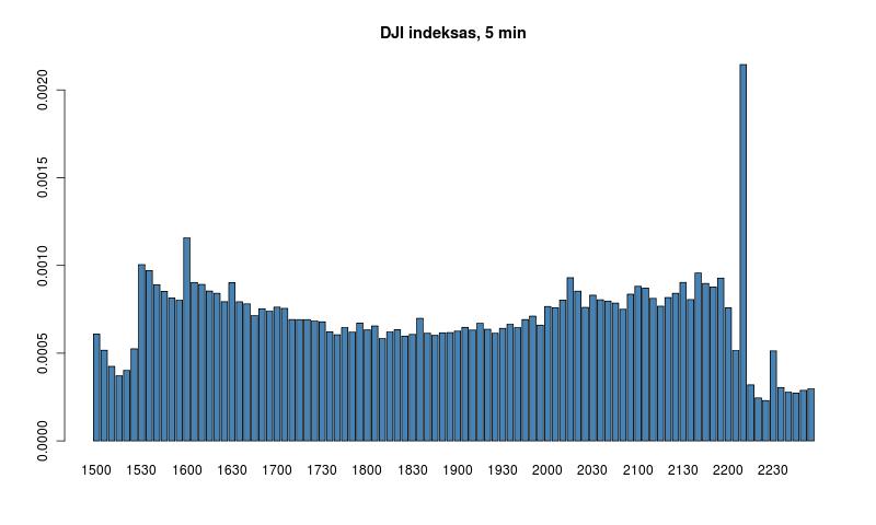 Intraday volatility of OMX Baltic stocks