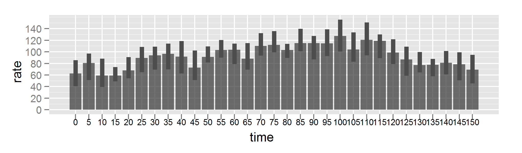 Bar chart of heart rate data, with confidence