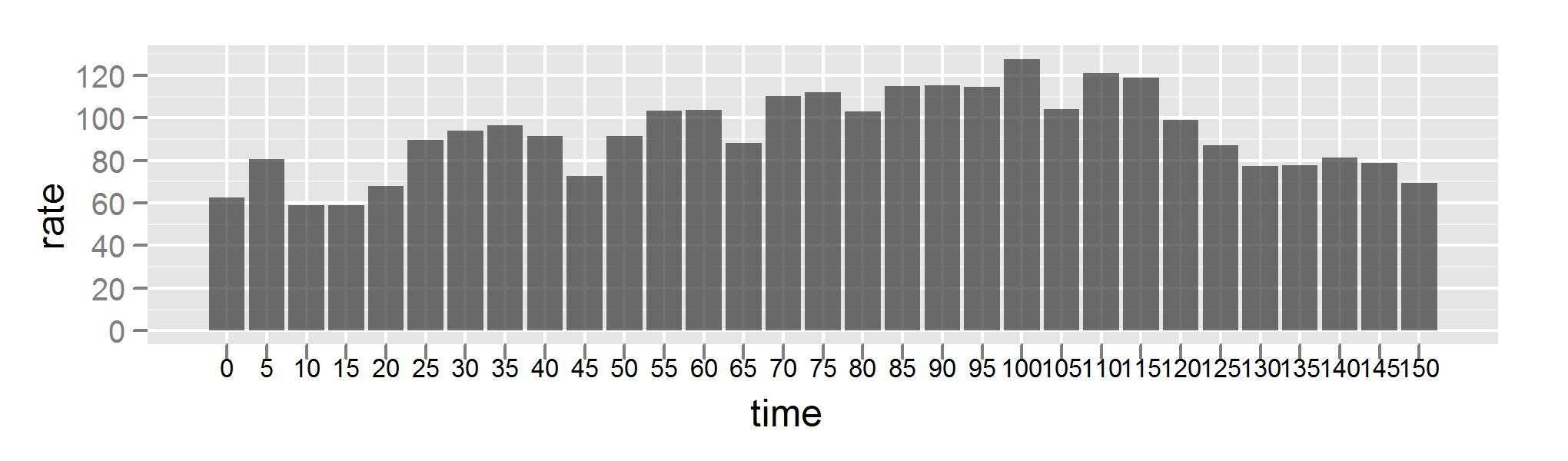 Bar chart of heart rate data