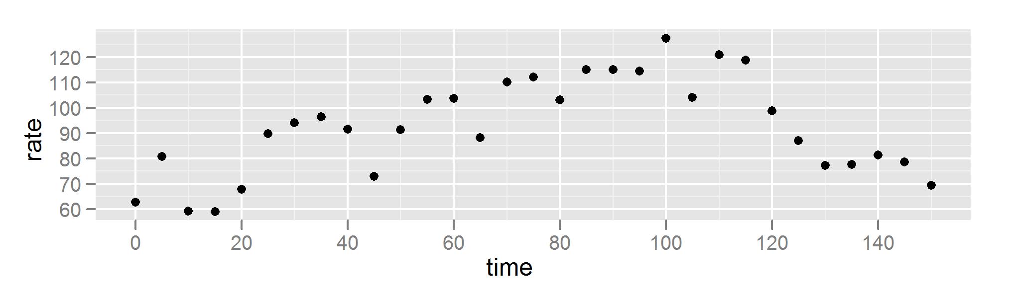 Scatter plot of heart rate data