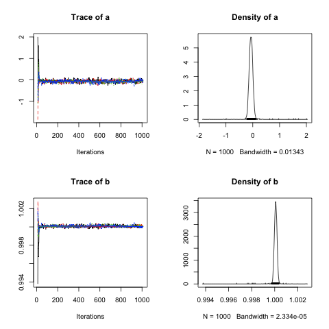 MCMC Diagnostics in R with the coda Package
