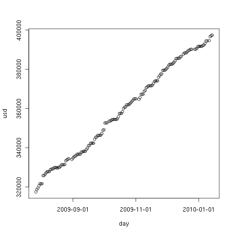 Hard drive occupation prediction with R