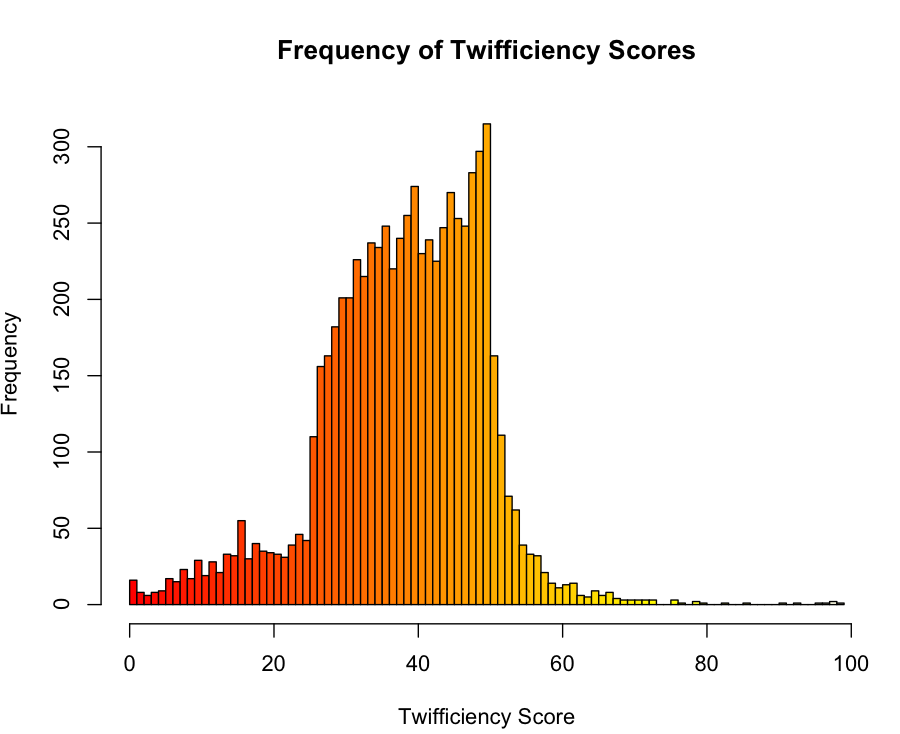 Twifficiency Scores