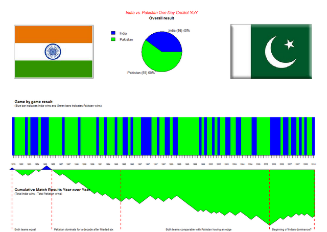 India Pakistan Cricket over the years