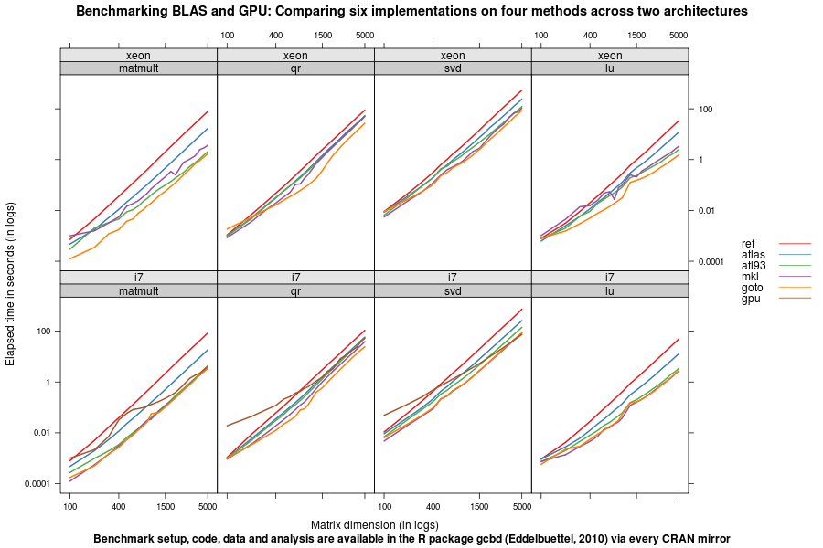 BLAS, BLASter, BLAStest: Some benchmark results, and a benchmarking framework