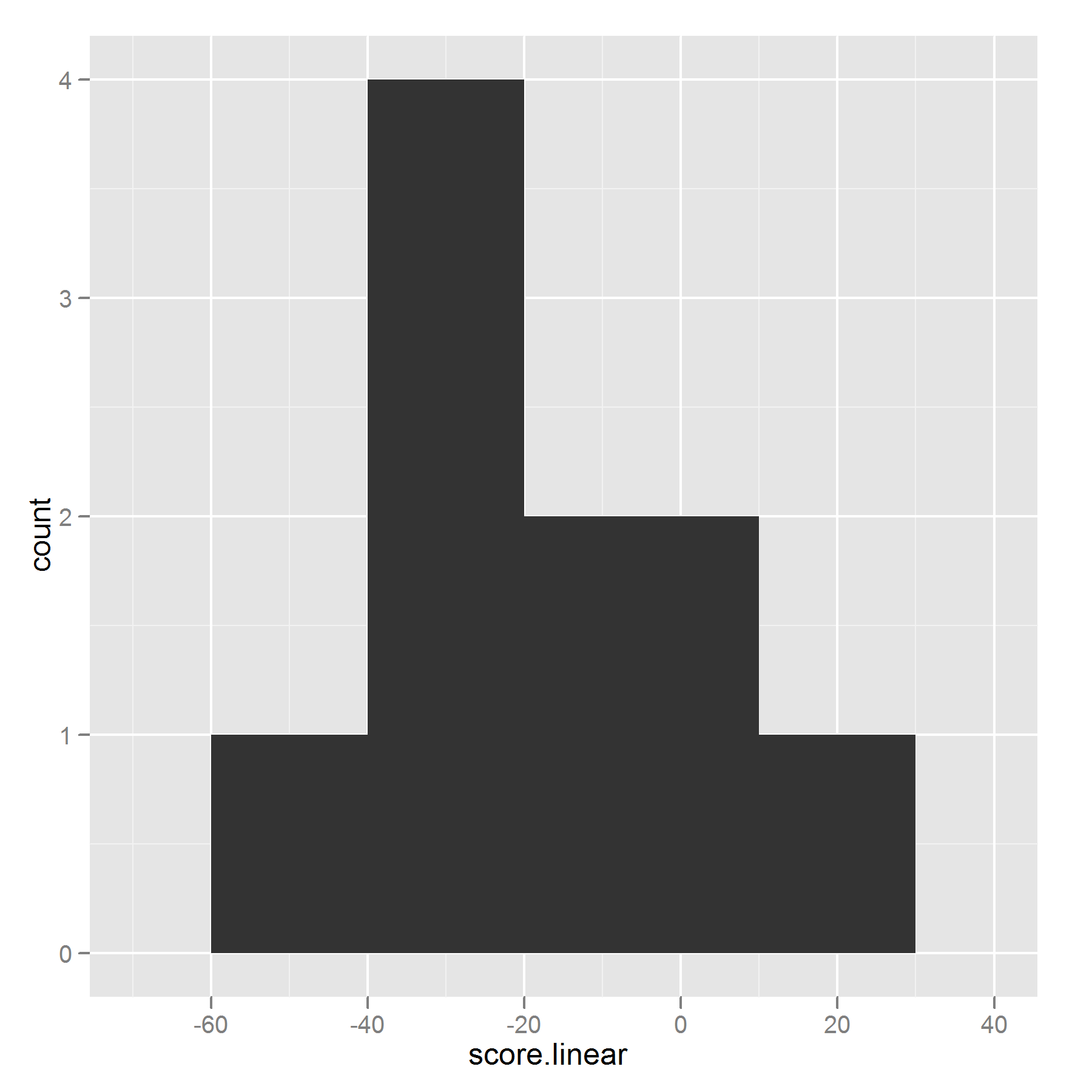 histogram of linear scores