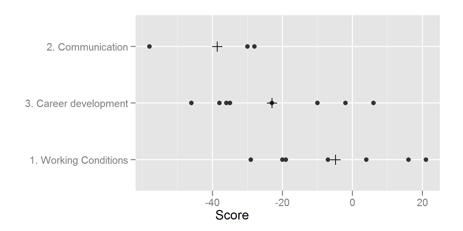 dot plot of scores by section, linear score