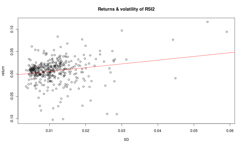 Mean reverting strategies and volatility