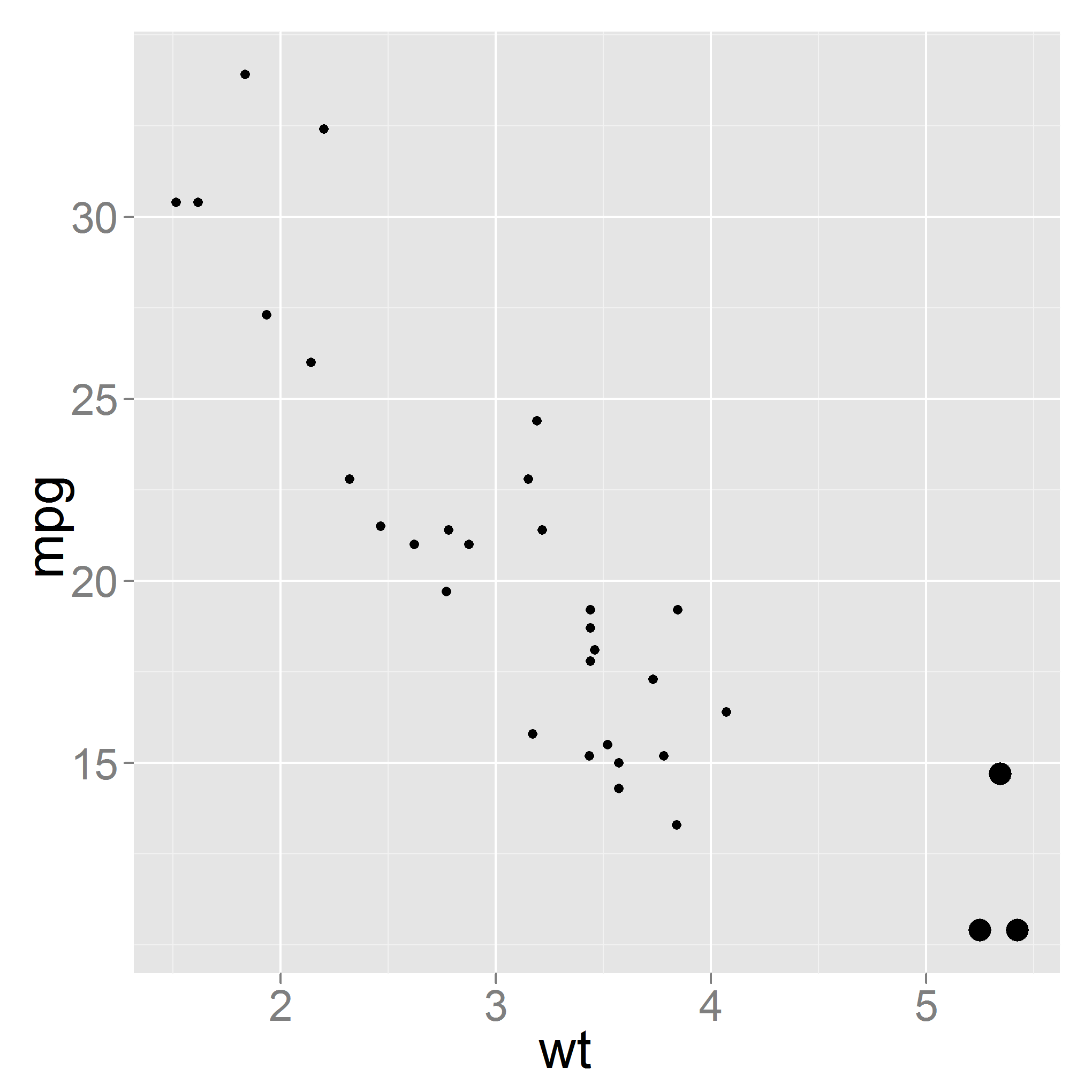 The outliers on the right are emphsised