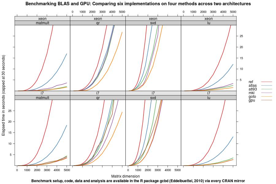 More BLAS, BLASter, BLAStest: Updates on gcbd