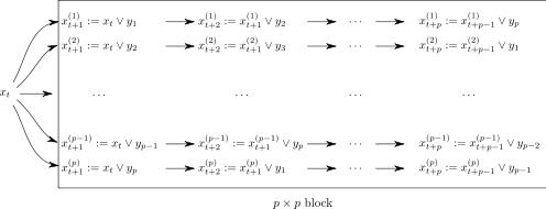 Random generators for parallel processing