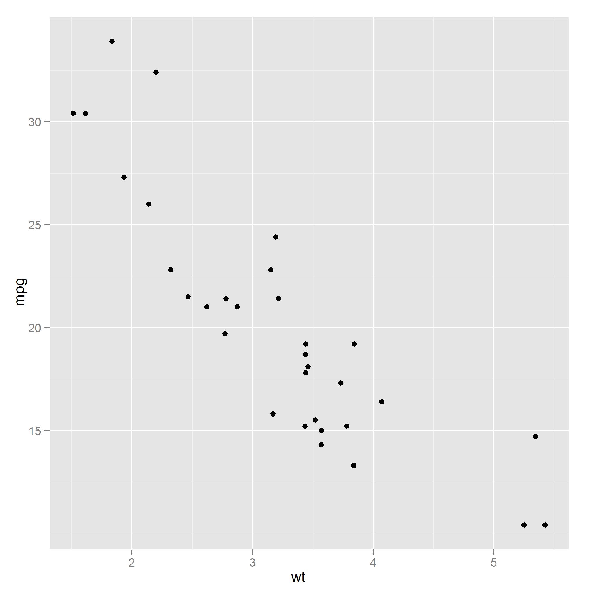 Adapting graphs for presentations