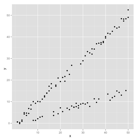 EM and Regression Mixture Modeling