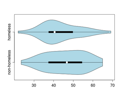 Example 8.11: violin plots