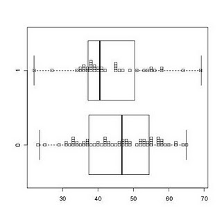 Reader suggestions on alternative ways to create combination dotplot/boxplot
