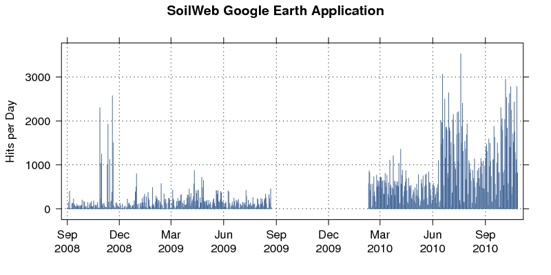 Updated SoilWeb Usage Statistics