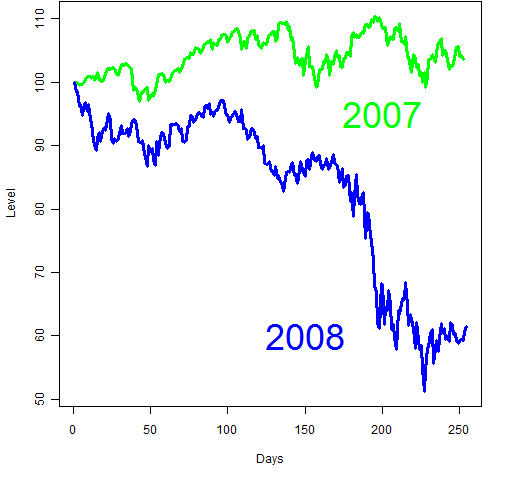 Were stock returns really better in 2007 than 2008?