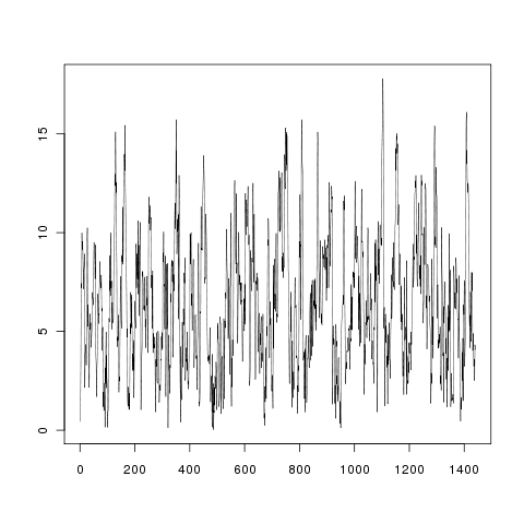 How to simulate wind speed time series with R