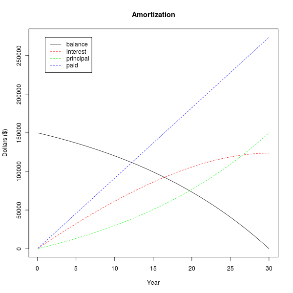 The Automatic Millionaire & Amortization