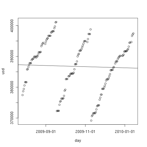 Hard drive occupation prediction with R – part 2
