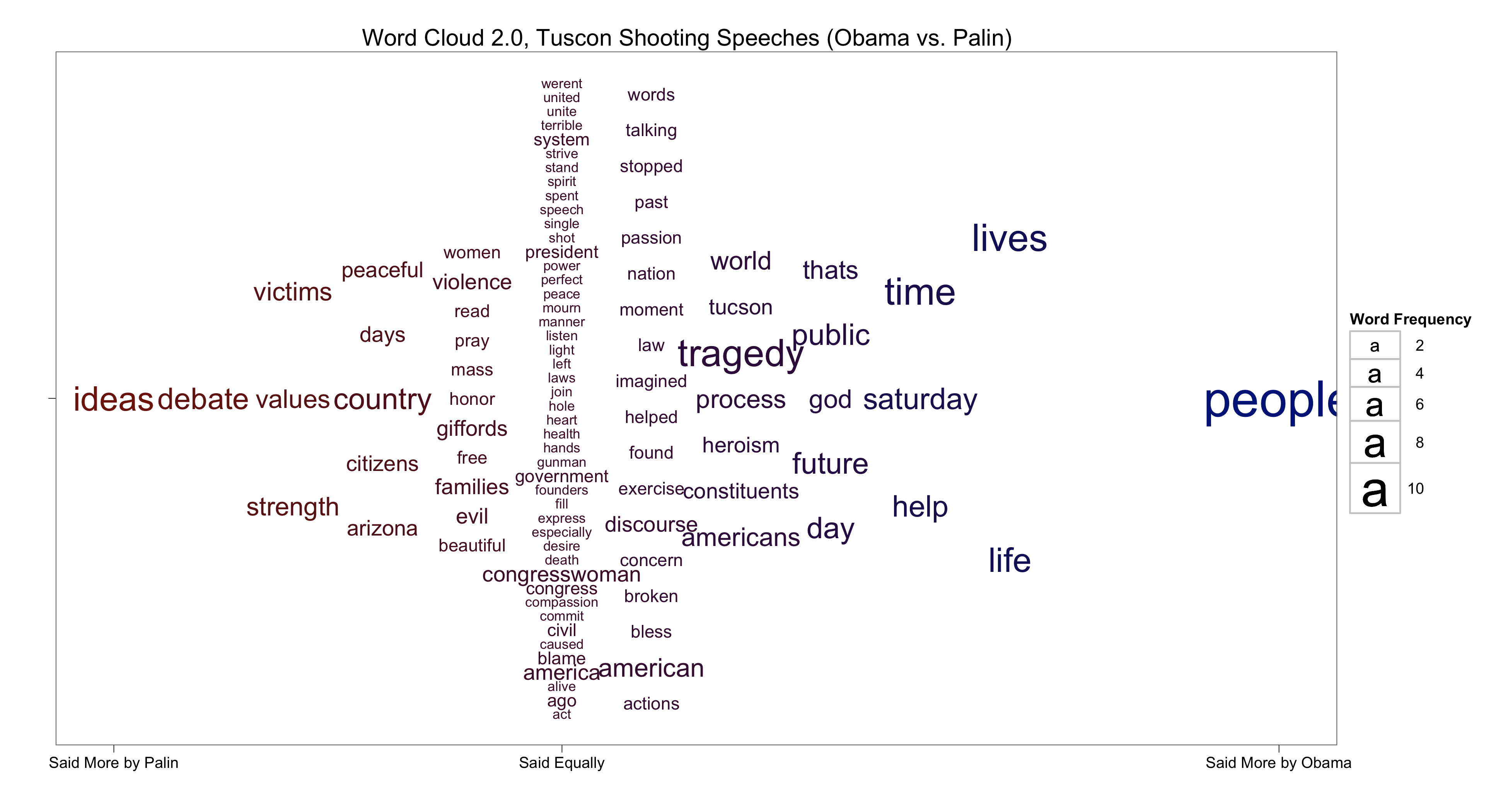 Word Cloud 2.0, Tucson Shooting Speeches (Obama vs. Palin)