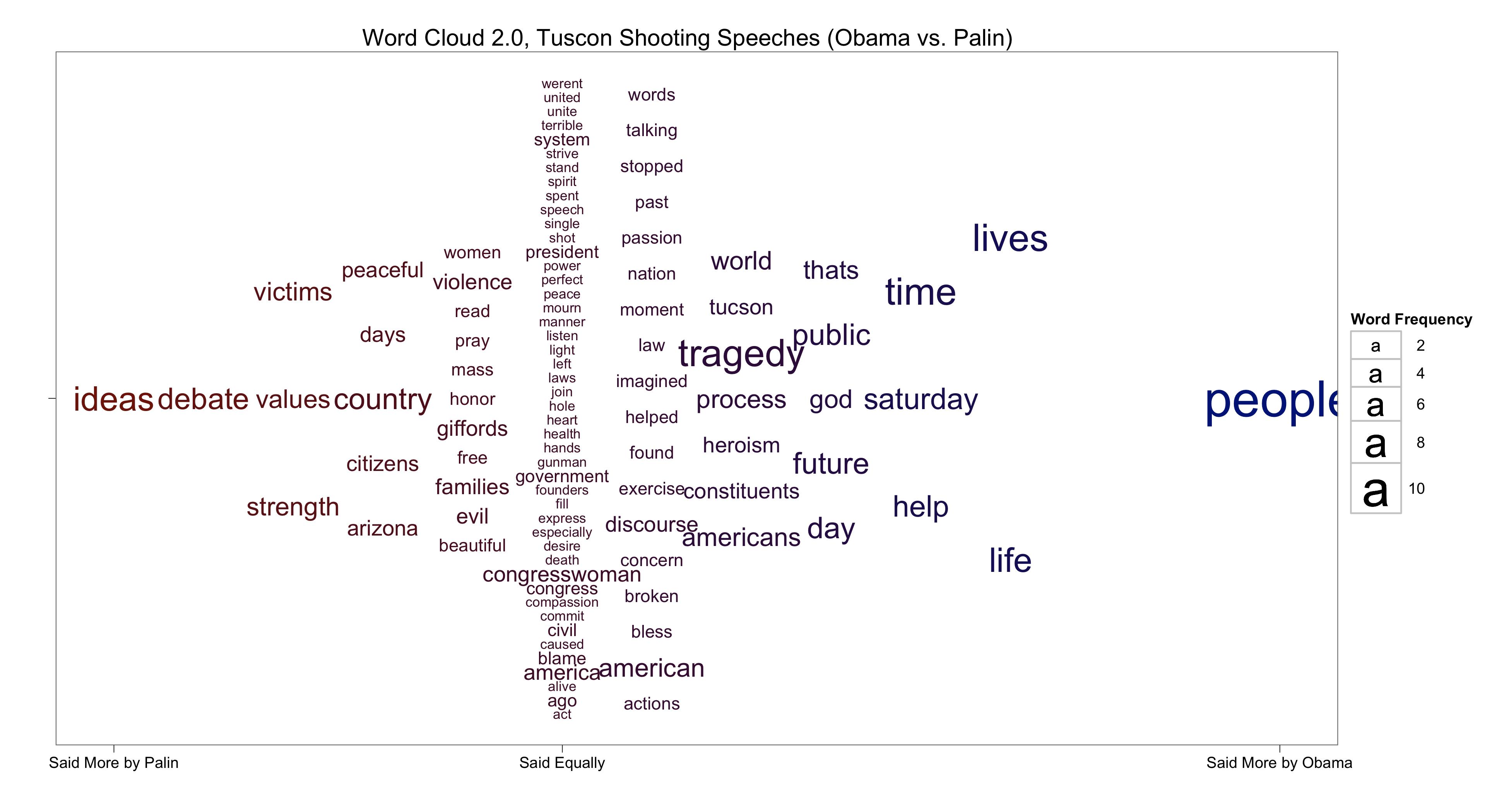 Word Cloud 2.0, Tucson Shooting Speeches (Obama vs. Palin)