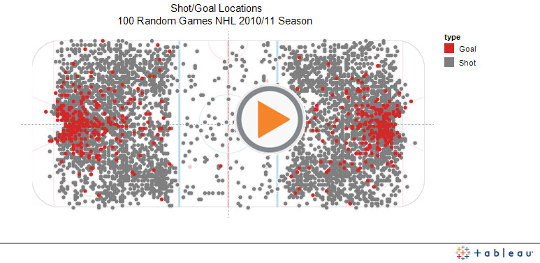 Shot/Goal Locations100 Random Games NHL 2010/11 Season