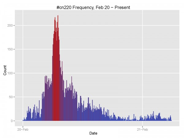 Tracking the Frequency of Twitter Hashtags with R