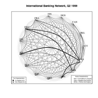 IPE financial integraption network