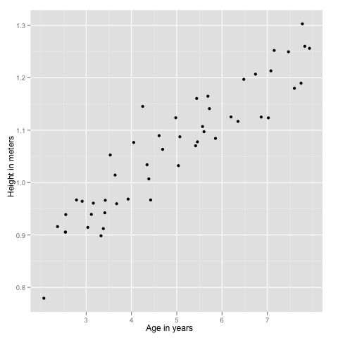 Machine Learning Ex2 – linear regression
