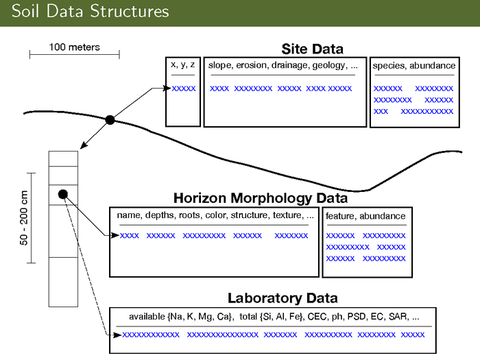 Soil Property Data Model