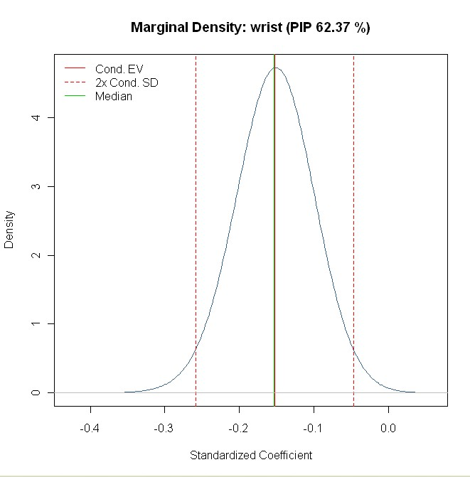 coefficient density for wrist