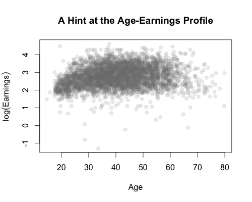 Our Friend the Age-Earnings Profile