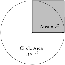 Area of a circle and an inscribed square