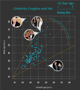 Because it's Friday: Do Celebrities Follow the Half Your Age Plus Seven Rule?