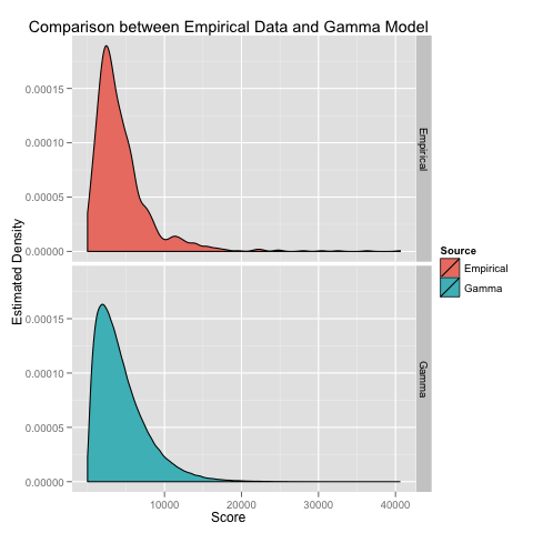 Canabalt Revisited: Gamma Distributions, Multinomial Distributions and More JAGS Goodness