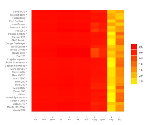 ggheat  :  a ggplot2 style heatmap function