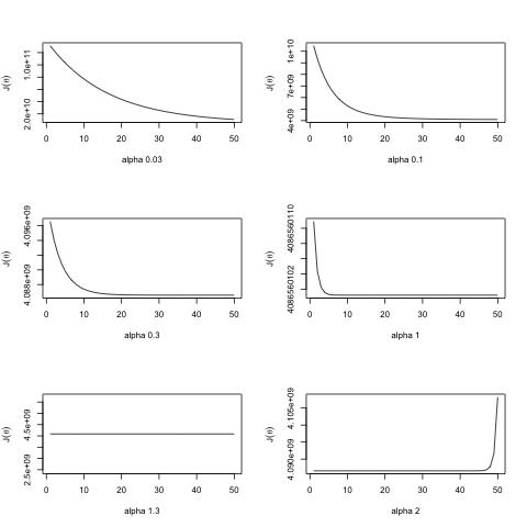 Machine Learning Ex3 – multivariate linear regression