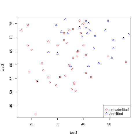 Machine Learning Ex4 – Logistic Regression and Newton's Method