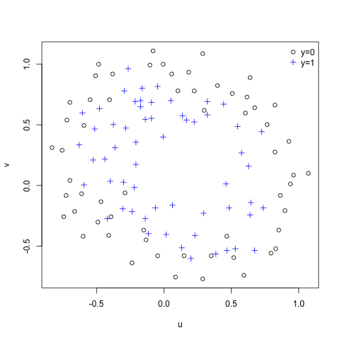 Machine Learning Ex5.2 – Regularized Logistic Regression