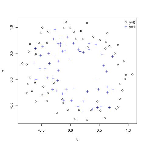 Machine Learning Ex5.2 – Regularized Logistic Regression