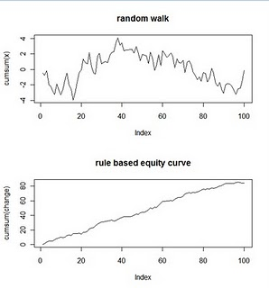 Can one beat a Random Walk– IMPOSSIBLE (you say?)