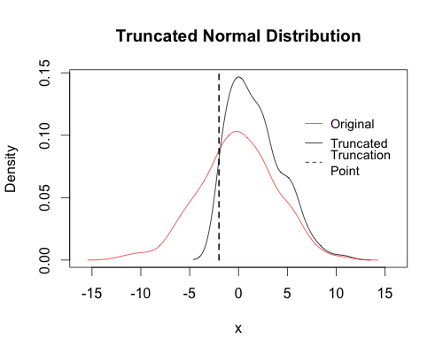 Bootstrapping the Truncated Normal Distribution