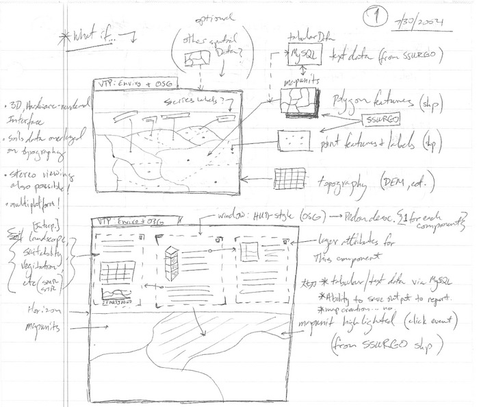 Initial SoilWeb Concept on Paper